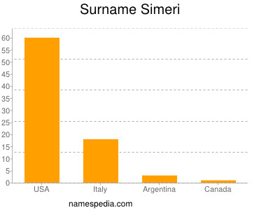 Surname Simeri