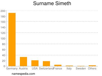 Surname Simeth