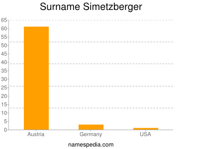 Surname Simetzberger