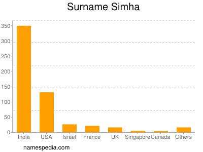 Surname Simha