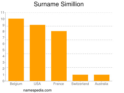 Surname Simillion