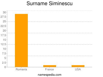 Familiennamen Siminescu