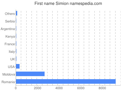 Given name Simion