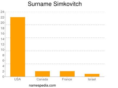 Familiennamen Simkovitch