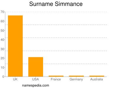 Surname Simmance