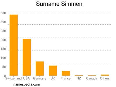 Surname Simmen