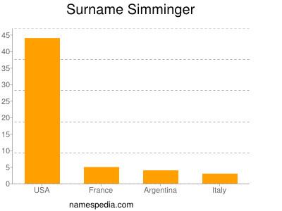 Surname Simminger