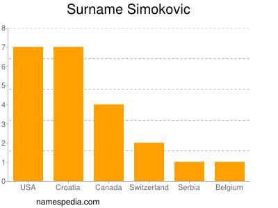 Surname Simokovic