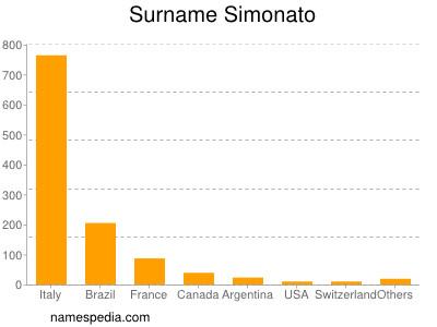 Surname Simonato