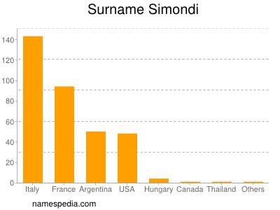Surname Simondi