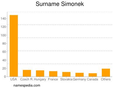 Surname Simonek