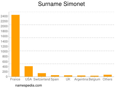 Familiennamen Simonet