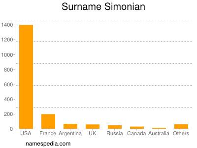 Surname Simonian
