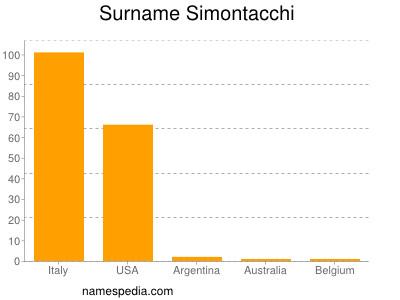 nom Simontacchi