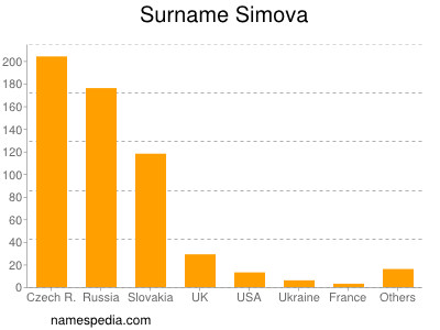 Surname Simova