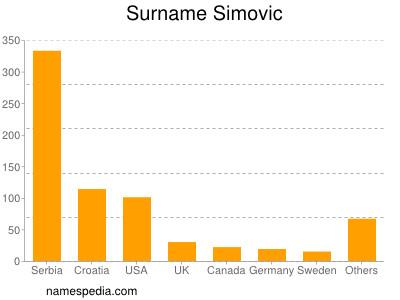 Surname Simovic