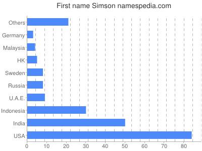 Given name Simson