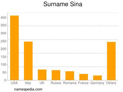 Surname Sina