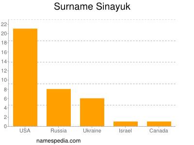Surname Sinayuk