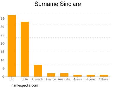 Surname Sinclare