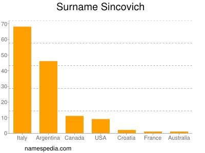 Surname Sincovich