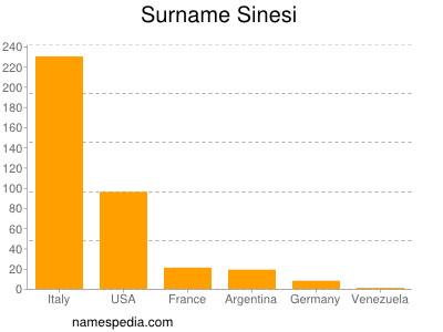 Surname Sinesi