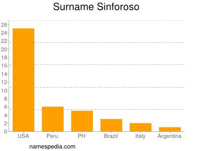 Surname Sinforoso