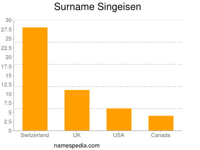 Surname Singeisen