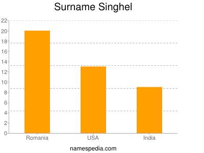 Surname Singhel