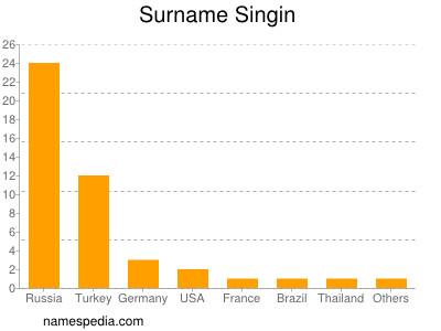 Surname Singin