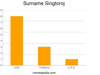 Surname Singtoroj