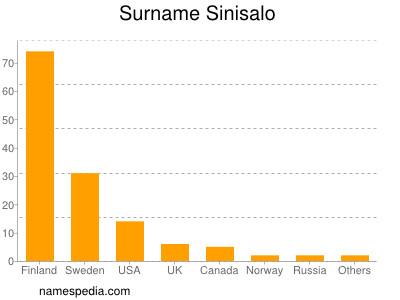 Surname Sinisalo