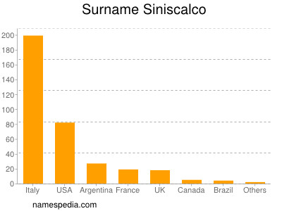 Surname Siniscalco