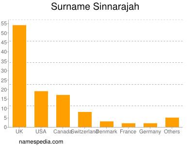 Surname Sinnarajah