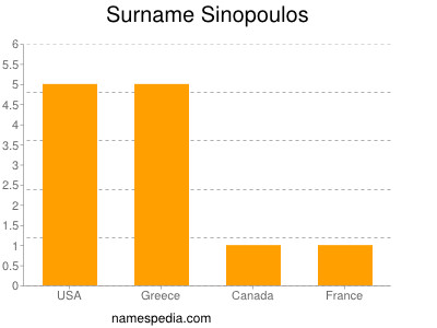 Surname Sinopoulos