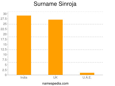 Surname Sinroja