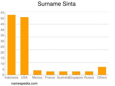 Surname Sinta