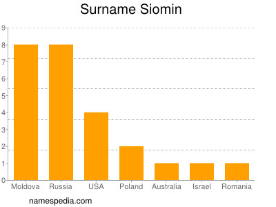 Surname Siomin