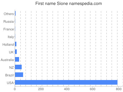 Given name Sione
