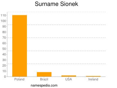 Surname Sionek