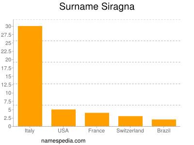 Surname Siragna