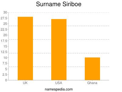 nom Siriboe