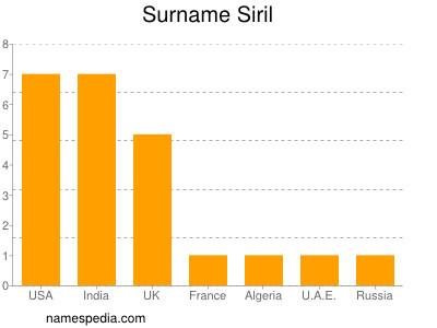 Surname Siril