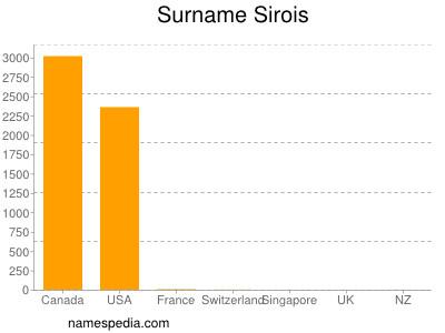 Surname Sirois
