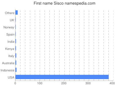Given name Sisco