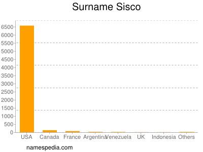 Surname Sisco