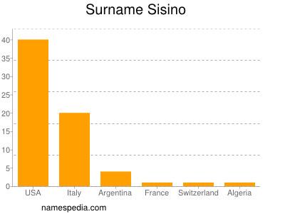 Surname Sisino