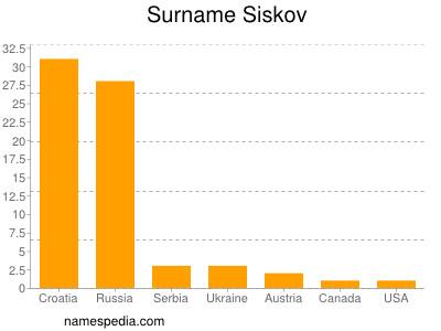 Surname Siskov