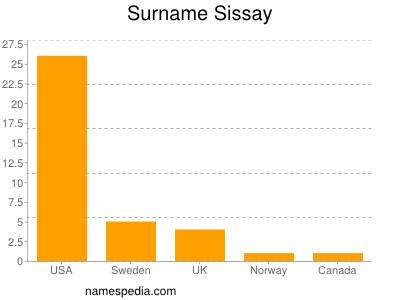 Surname Sissay