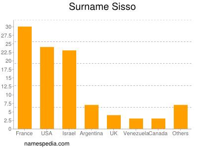 Surname Sisso